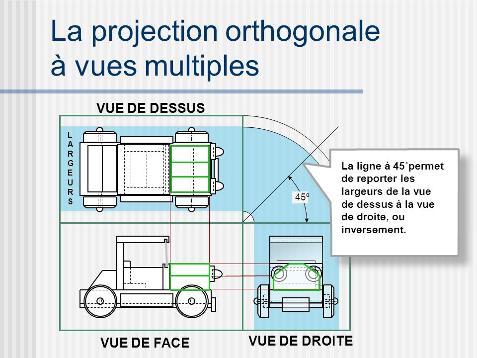 La projection orthogonale à vues multiples
