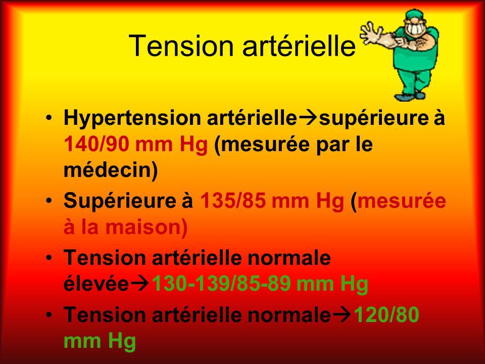Tension artérielle Hypertension artériellesupérieure à 140/90 mm Hg (mesurée par le médecin) Supérieure à 135/85 mm Hg (mesurée à la maison)