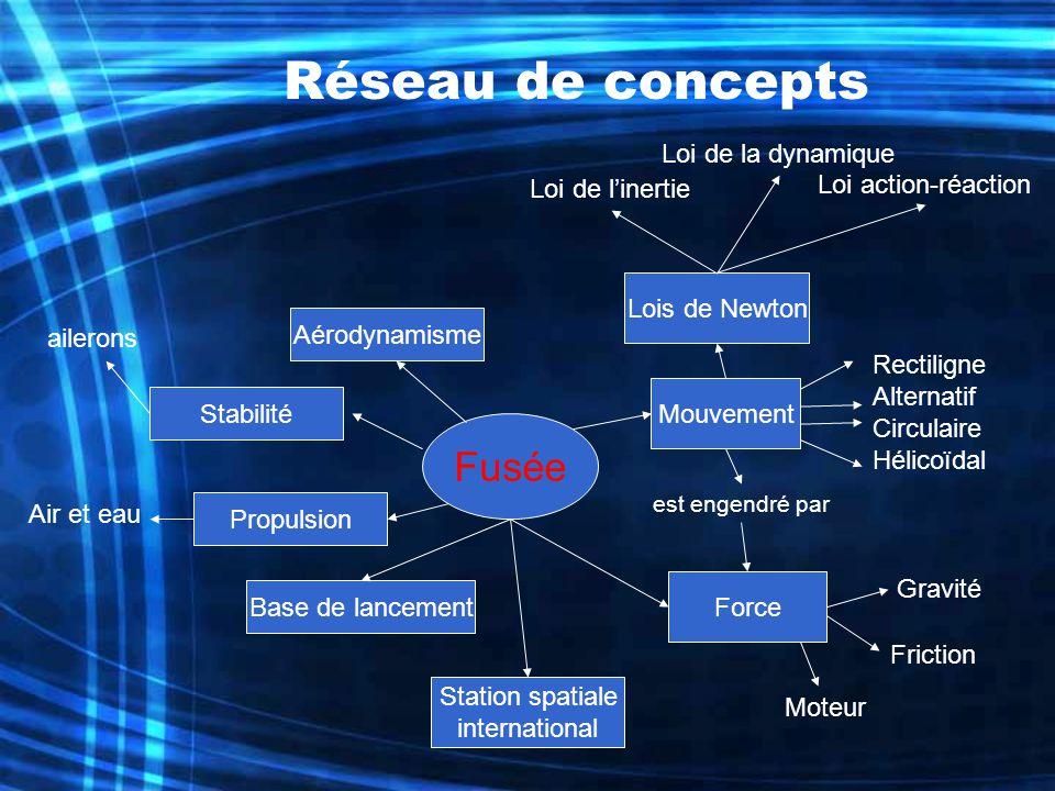 Réseau de concepts Fusée Loi de la dynamique Loi action-réaction