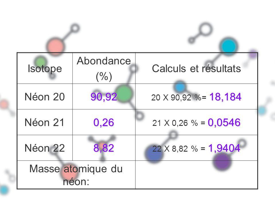 Masse atomique du néon: