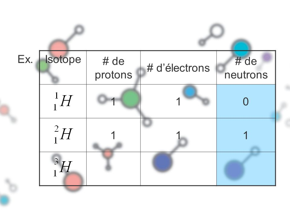 Ex. Isotope # de protons # d'électrons # de neutrons 1