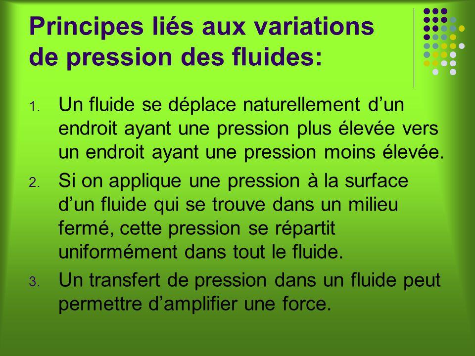 Principes liés aux variations de pression des fluides: