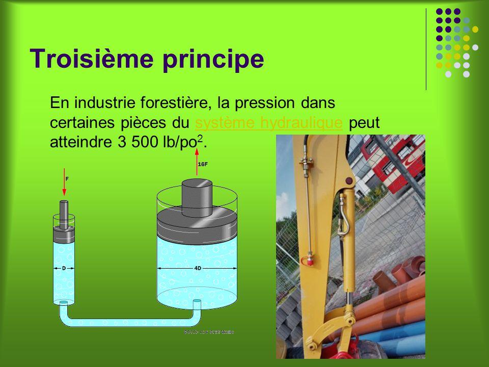 Troisième principe En industrie forestière, la pression dans certaines pièces du système hydraulique peut atteindre 3 500 lb/po2.