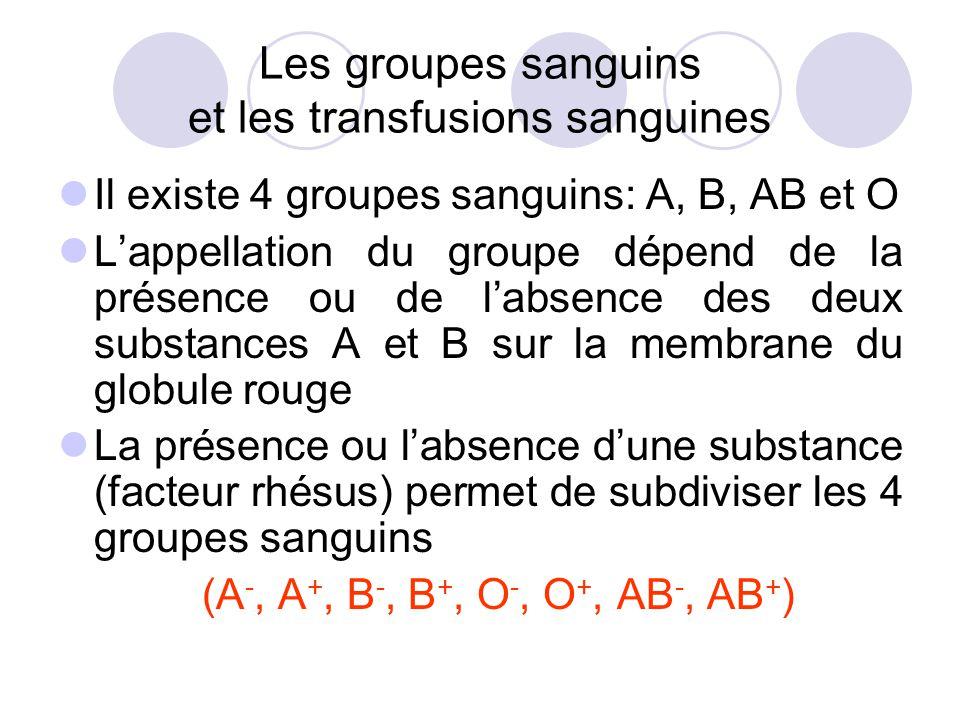 Les groupes sanguins et les transfusions sanguines