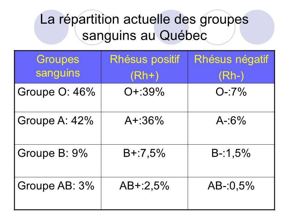 La répartition actuelle des groupes sanguins au Québec