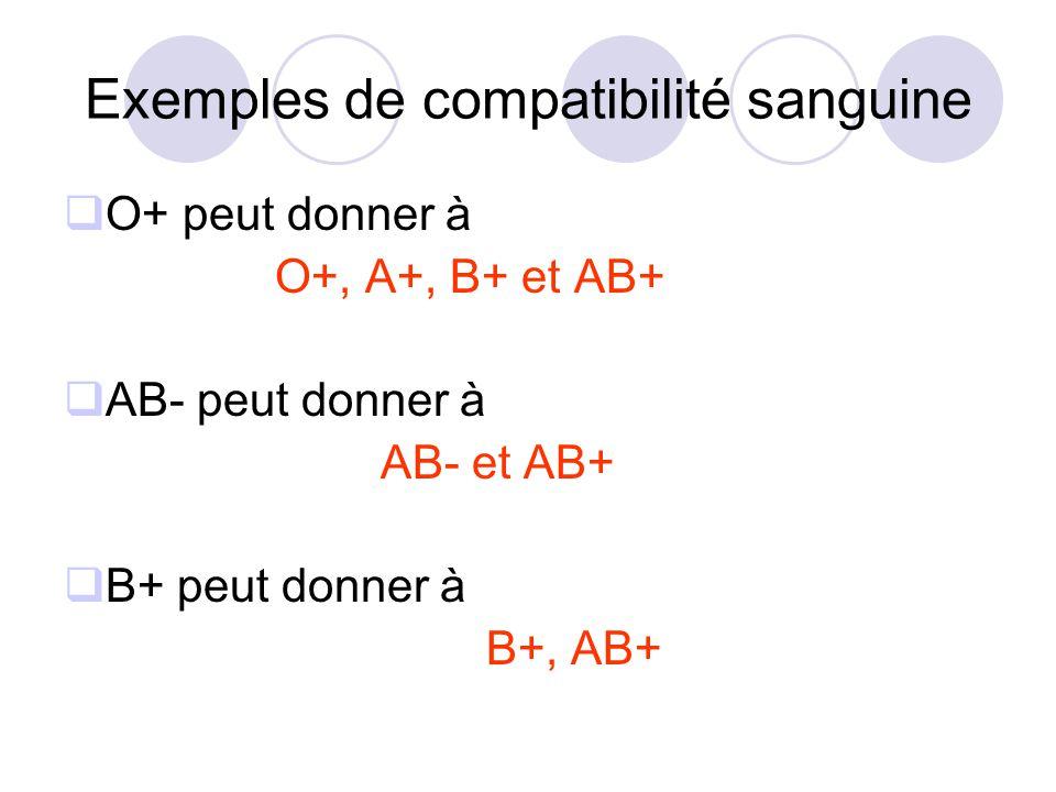 Exemples de compatibilité sanguine