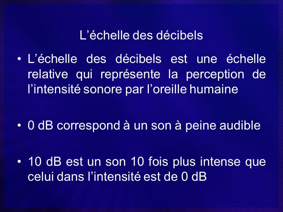 L'échelle des décibels