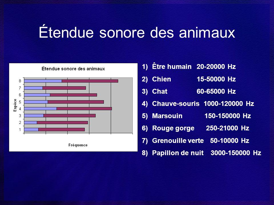 Étendue sonore des animaux