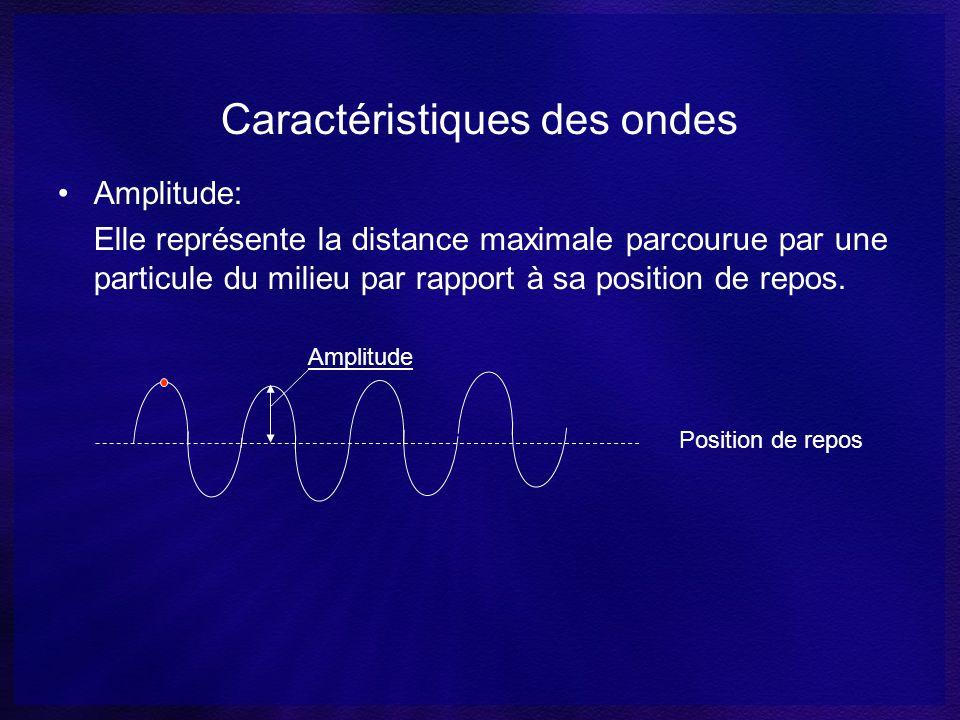 Caractéristiques des ondes