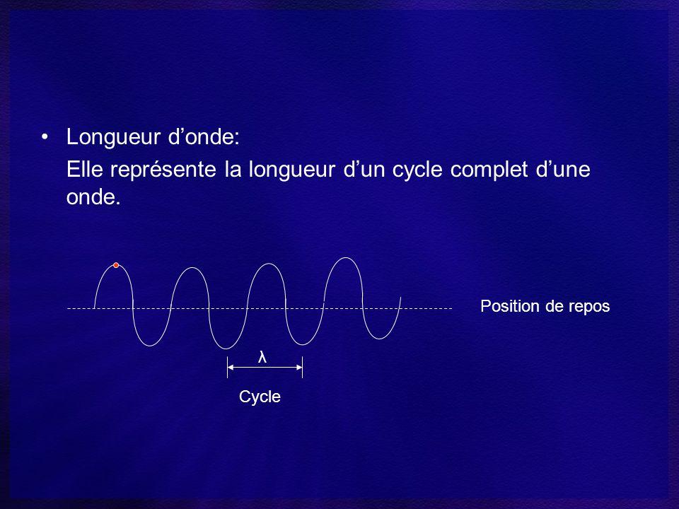 Elle représente la longueur d'un cycle complet d'une onde.