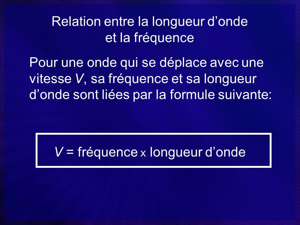 Relation entre la longueur d'onde et la fréquence