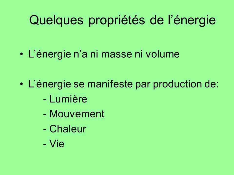 Quelques propriétés de l'énergie