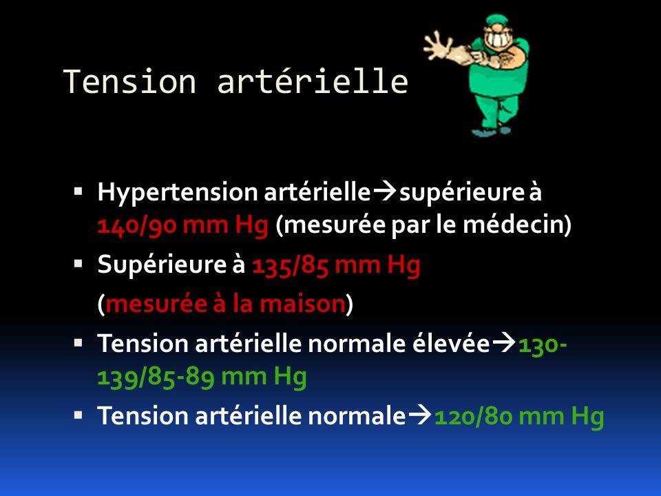 Tension artérielle Hypertension artériellesupérieure à 140/90 mm Hg (mesurée par le médecin) Supérieure à 135/85 mm Hg.