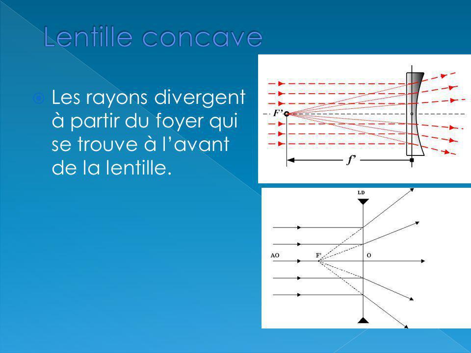 Lentille concave Les rayons divergent à partir du foyer qui se trouve à l'avant de la lentille.