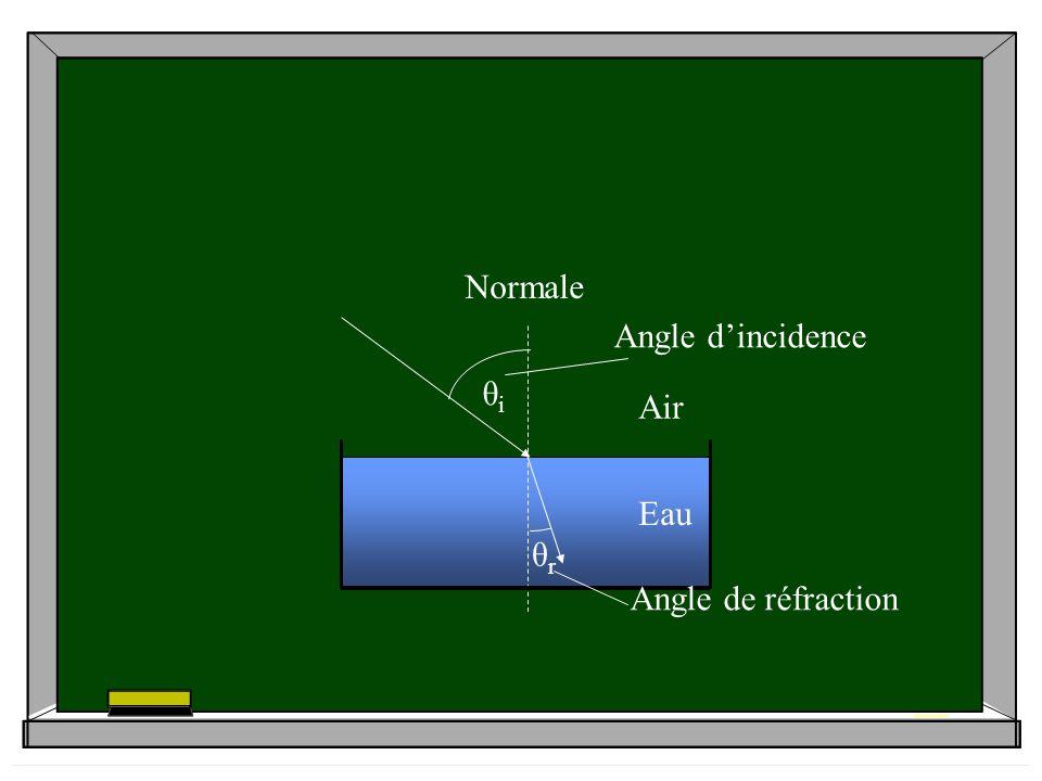 θi θr Angle d'incidence Air Eau Normale Angle de réfraction