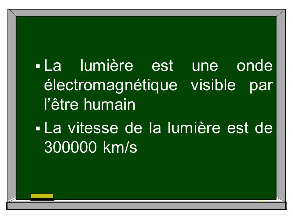 La lumière est une onde électromagnétique visible par l'être humain