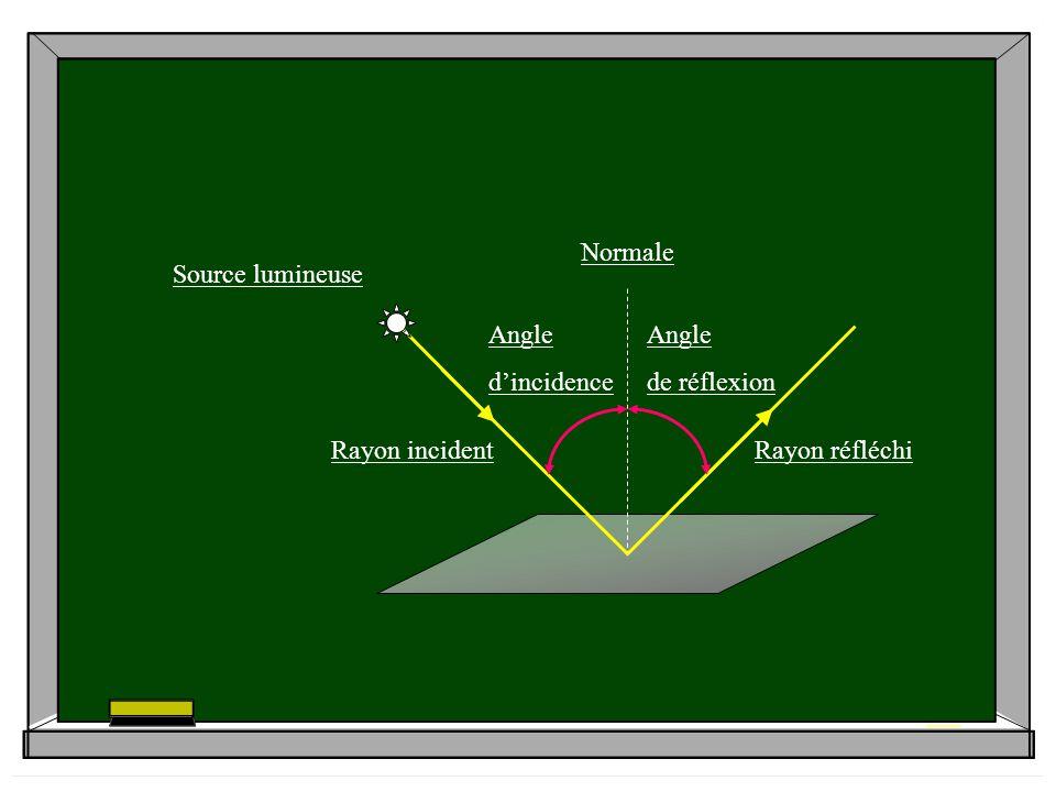 Rayon réfléchi Source lumineuse Normale Rayon incident Angle d'incidence de réflexion