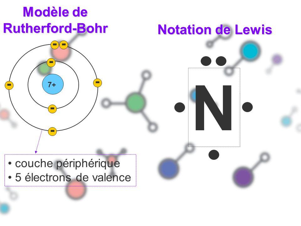 N Modèle de Rutherford-Bohr Notation de Lewis - - - - - - -