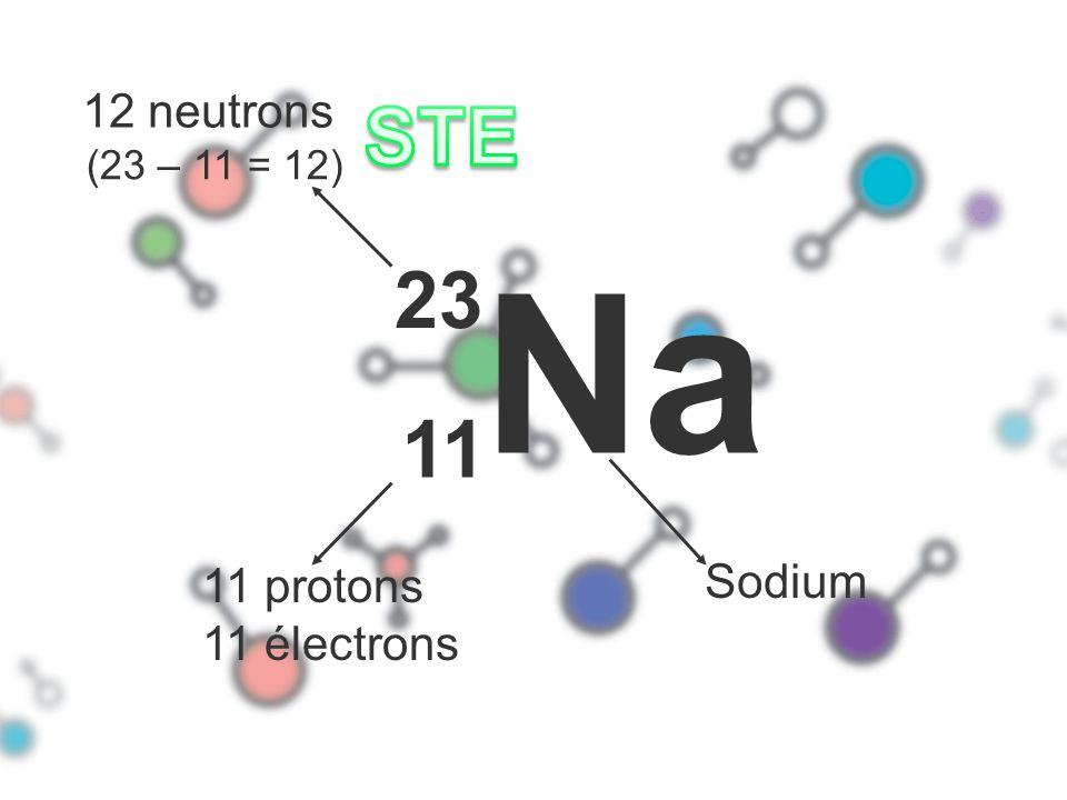12 neutrons STE (23 – 11 = 12) Na 23 11 11 protons 11 électrons Sodium