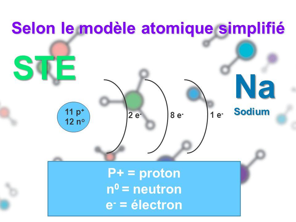 Selon le modèle atomique simplifié