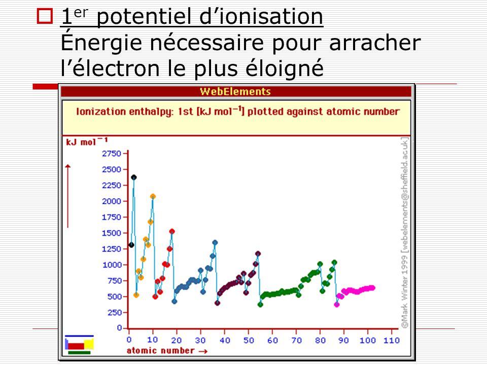 1er potentiel d'ionisation Énergie nécessaire pour arracher l'électron le plus éloigné