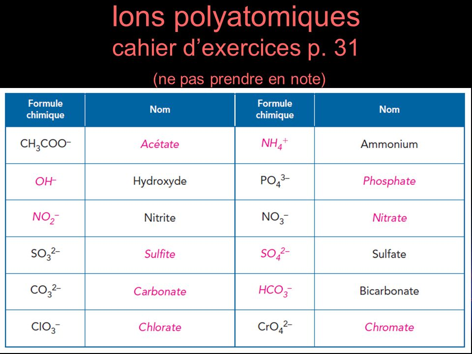 Ions polyatomiques cahier d'exercices p. 31 (ne pas prendre en note)