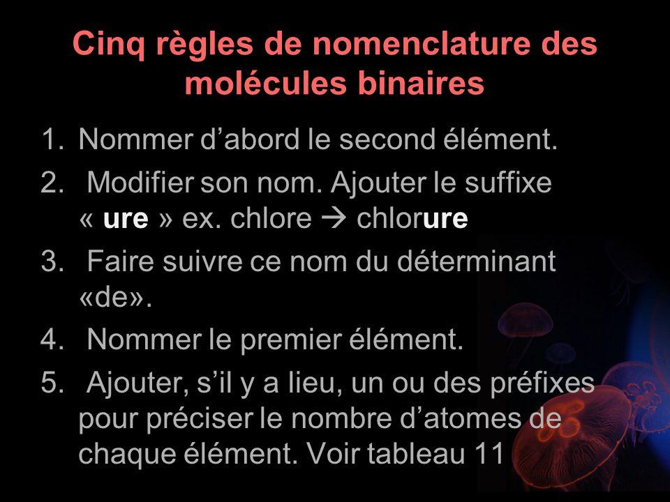 Cinq règles de nomenclature des molécules binaires