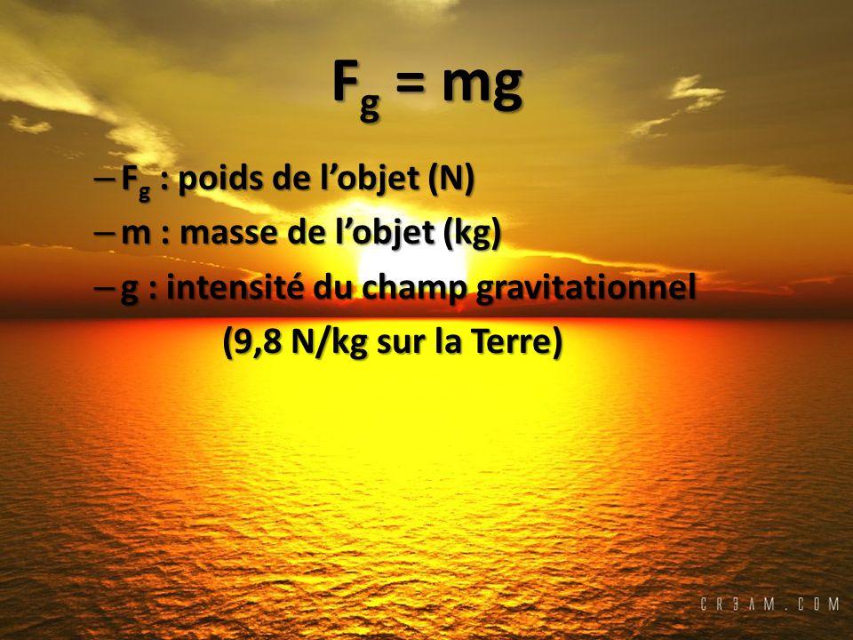Fg = mg Fg : poids de l'objet (N) m : masse de l'objet (kg)