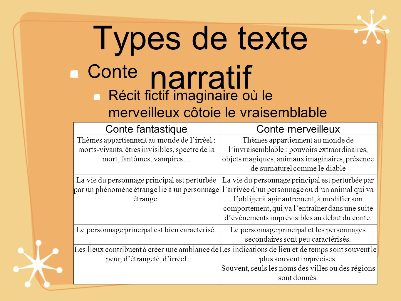 Types de texte narratif