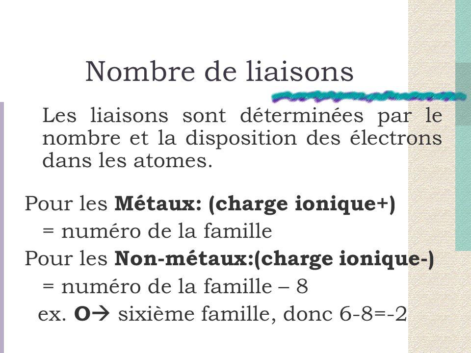 Nombre de liaisons Pour les Métaux: (charge ionique+)