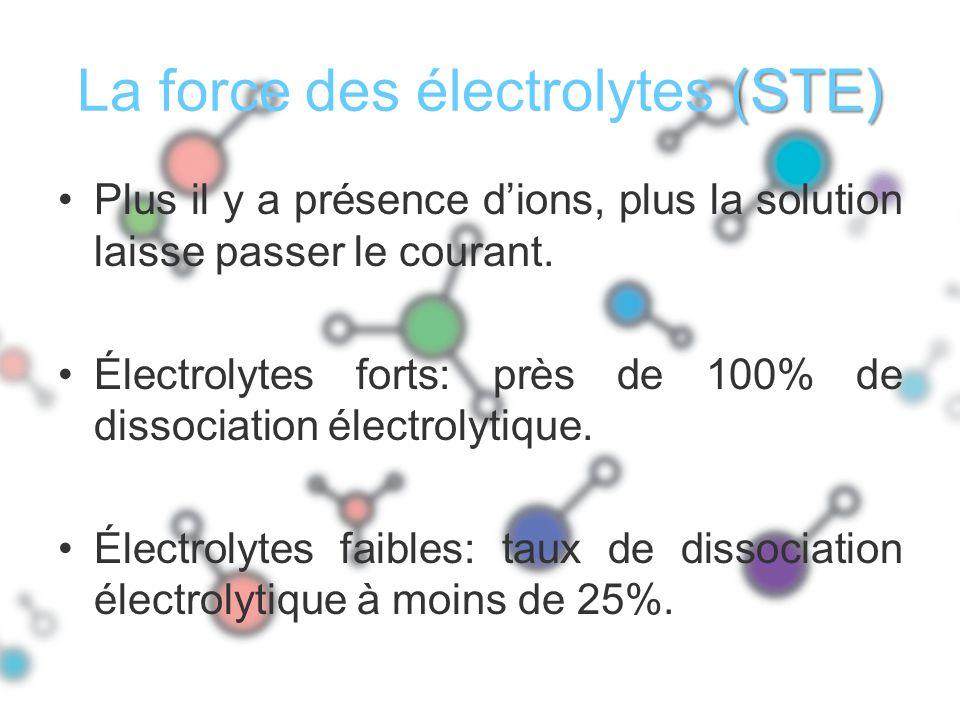 La force des électrolytes (STE)