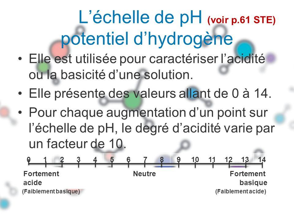 L'échelle de pH (voir p.61 STE) potentiel d'hydrogène