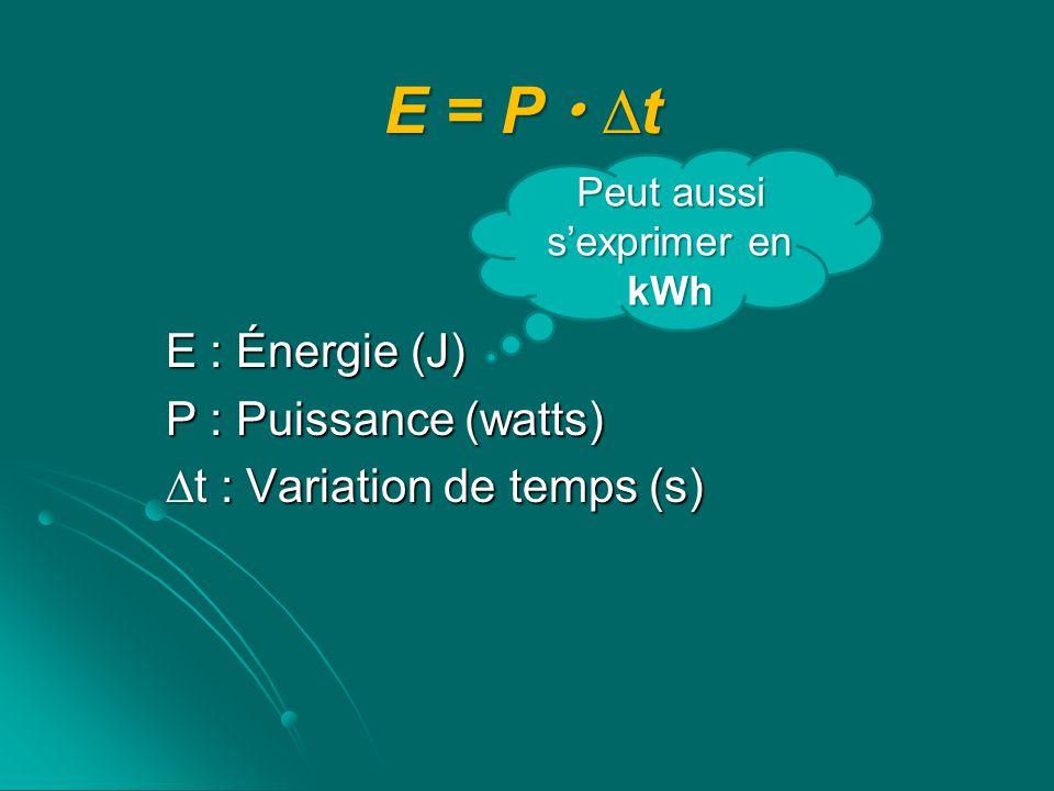 E = P  ∆t Peut aussi. s'exprimer en. kWh.
