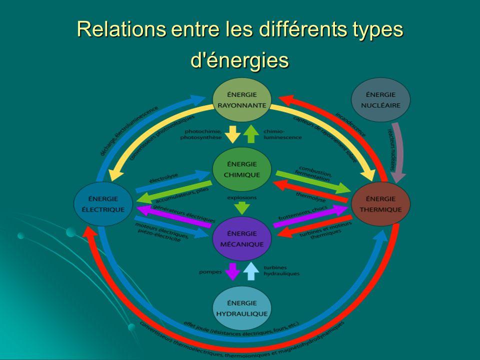 Relations entre les différents types d énergies