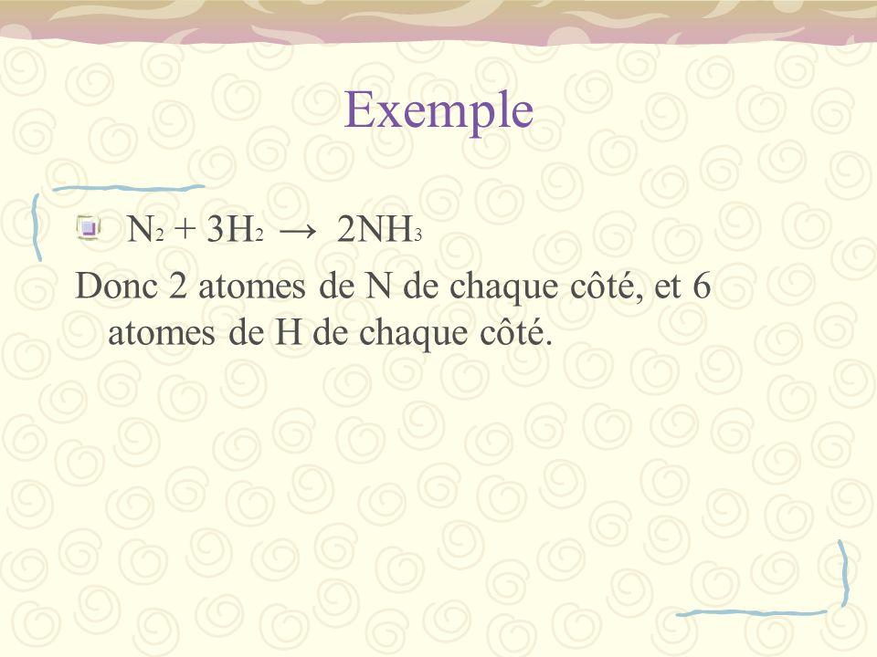 Exemple N2 + 3H2 → 2NH3 Donc 2 atomes de N de chaque côté, et 6 atomes de H de chaque côté.