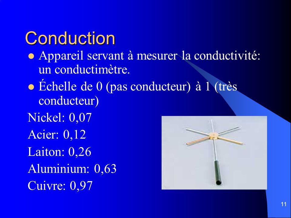 Conduction Appareil servant à mesurer la conductivité: un conductimètre. Échelle de 0 (pas conducteur) à 1 (très conducteur)