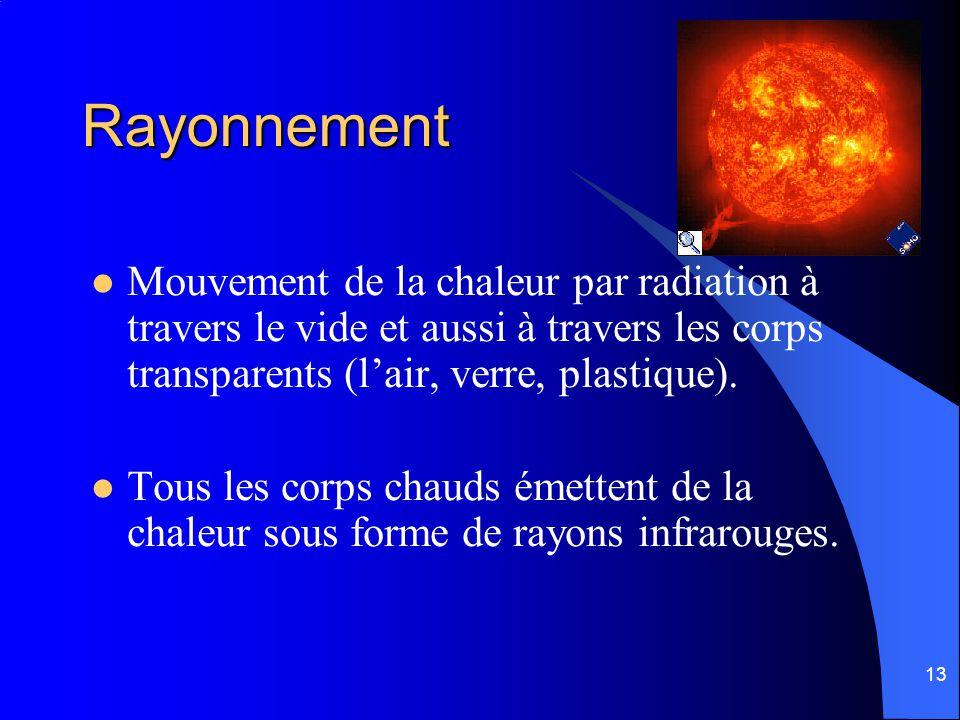 Rayonnement Mouvement de la chaleur par radiation à travers le vide et aussi à travers les corps transparents (l'air, verre, plastique).