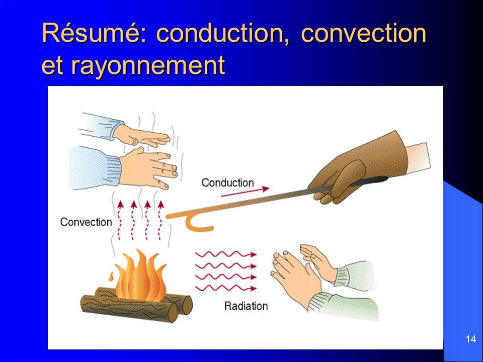 Résumé: conduction, convection et rayonnement