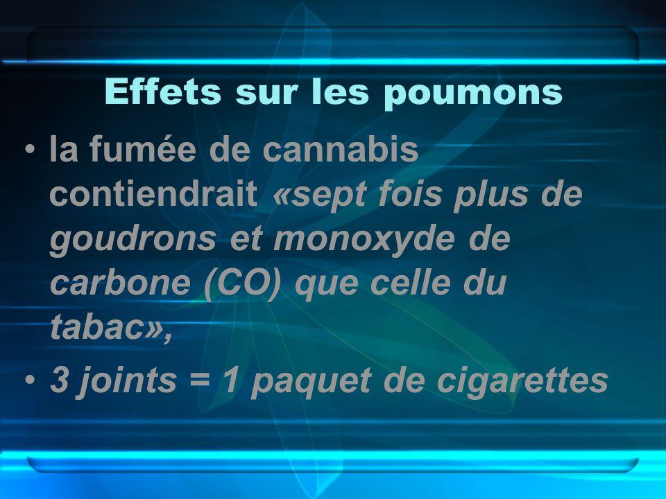 Effets sur les poumons la fumée de cannabis contiendrait «sept fois plus de goudrons et monoxyde de carbone (CO) que celle du tabac»,