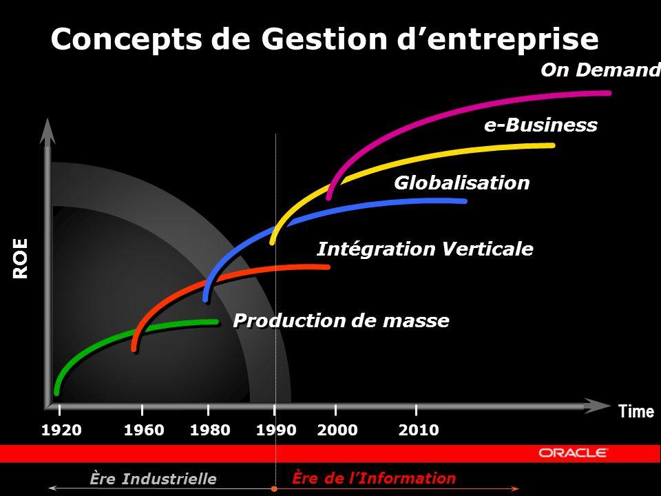Concepts de Gestion d'entreprise
