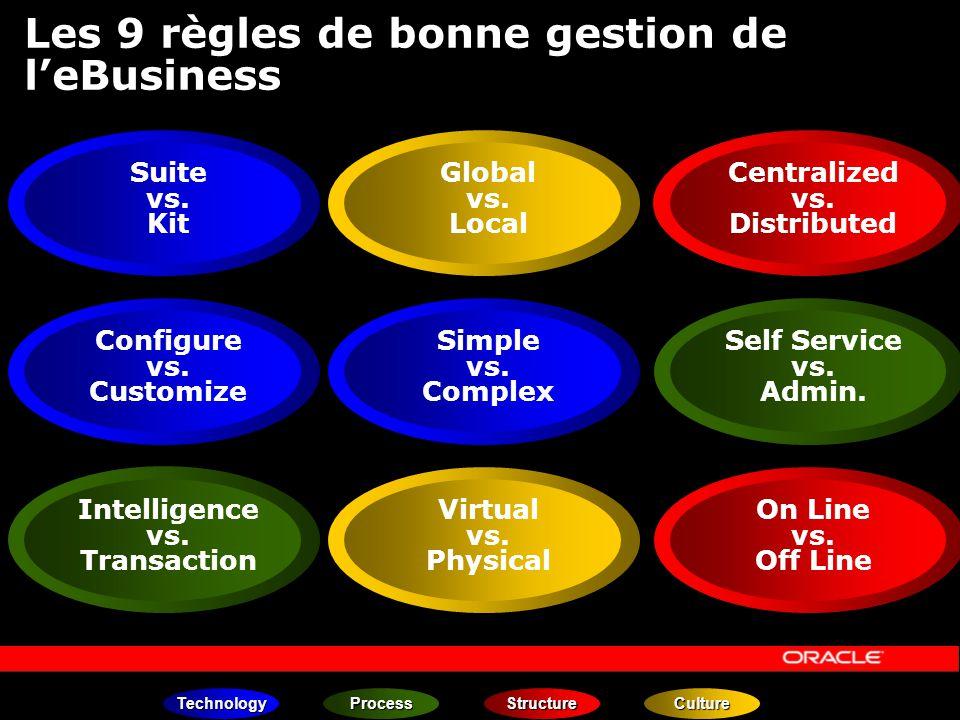 Les 9 règles de bonne gestion de l'eBusiness