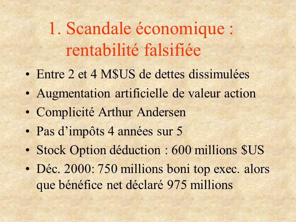 1. Scandale économique : rentabilité falsifiée