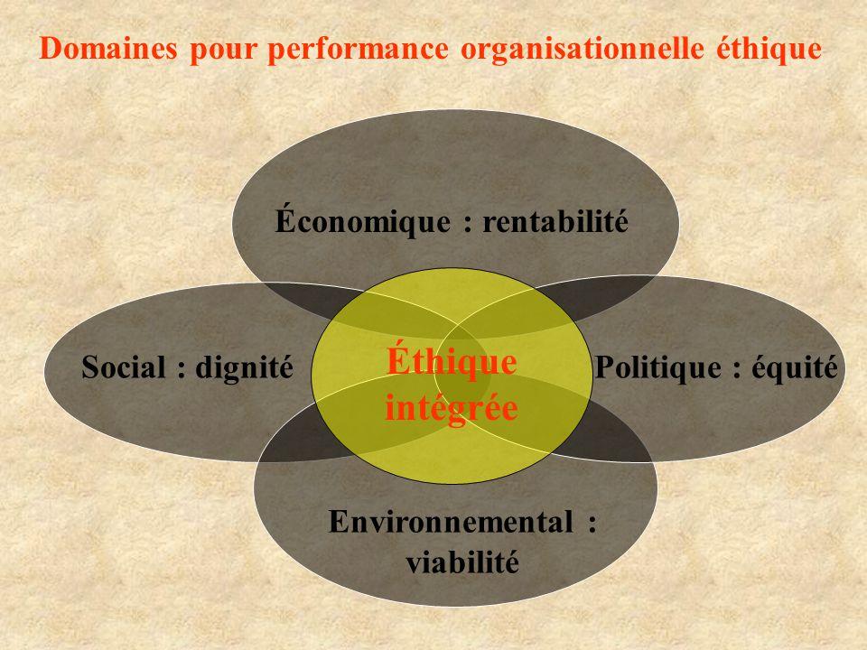 Économique : rentabilité Environnemental : viabilité