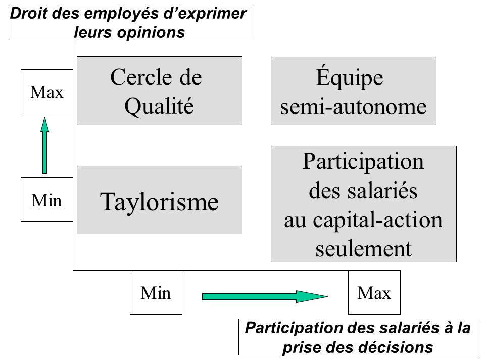 Droit des employés d'exprimer Participation des salariés à la