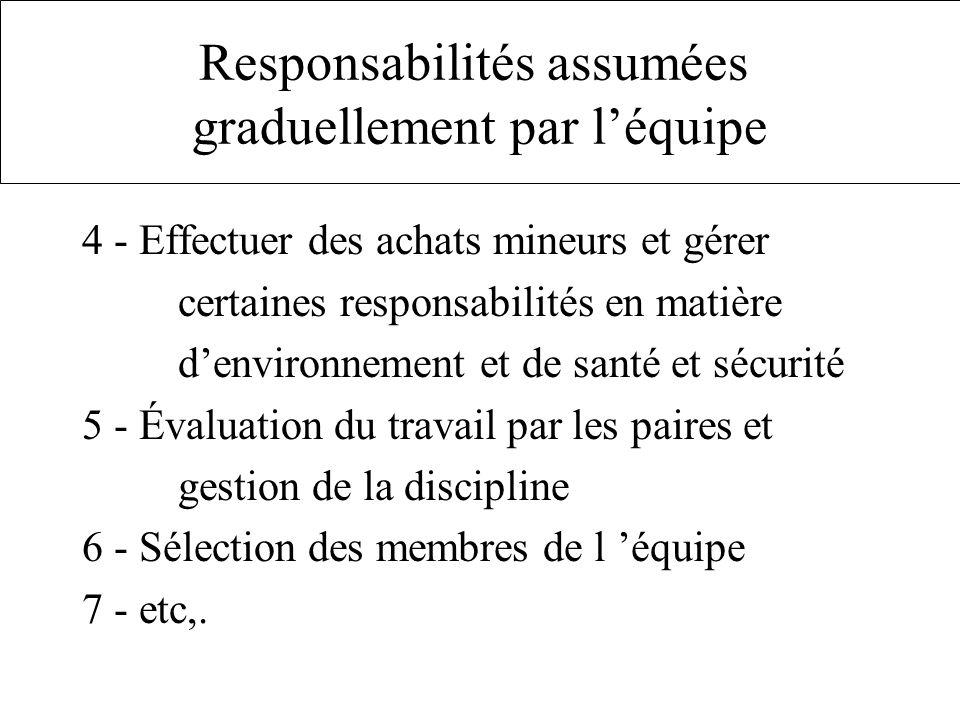 Responsabilités assumées graduellement par l'équipe