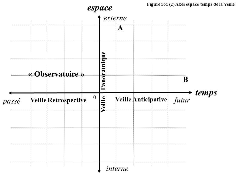 espace temps externe A « Observatoire » B futur passé interne