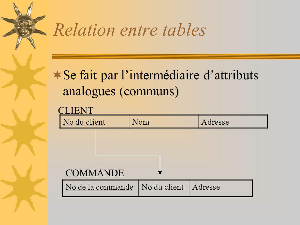 Relation entre tables Se fait par l'intermédiaire d'attributs analogues (communs) CLIENT. No du client.