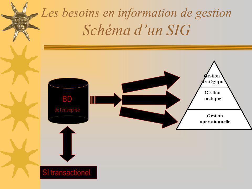 Les besoins en information de gestion Schéma d'un SIG