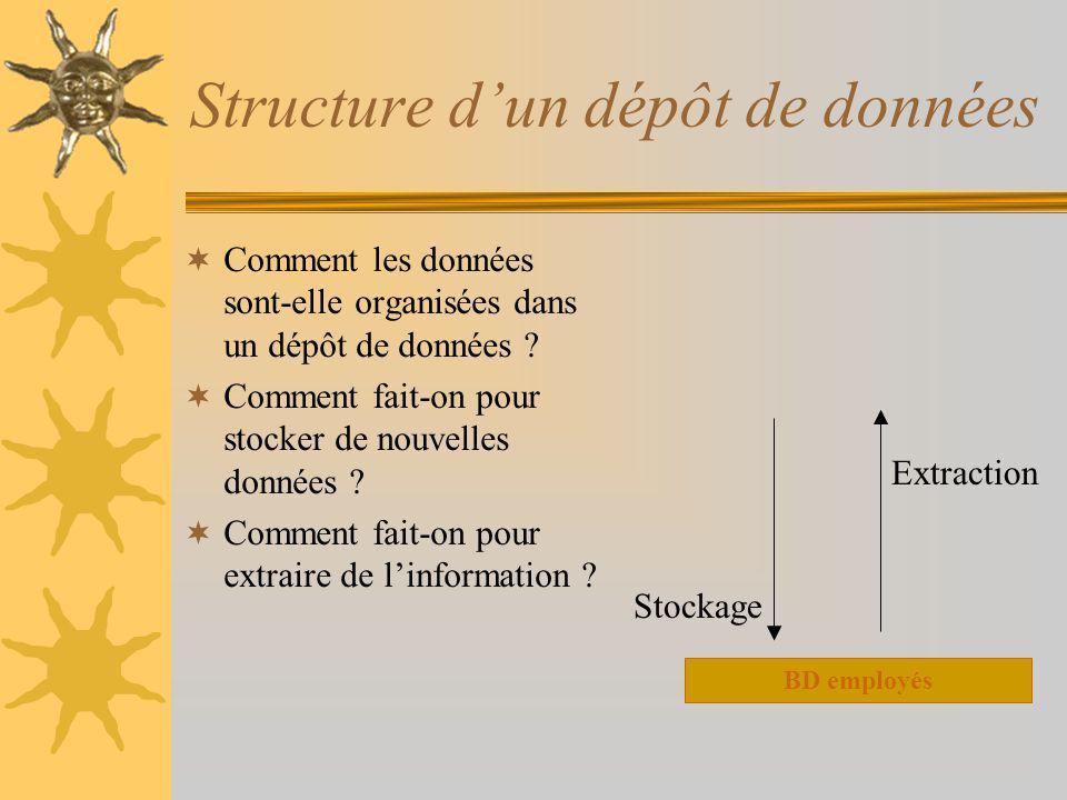 Structure d'un dépôt de données