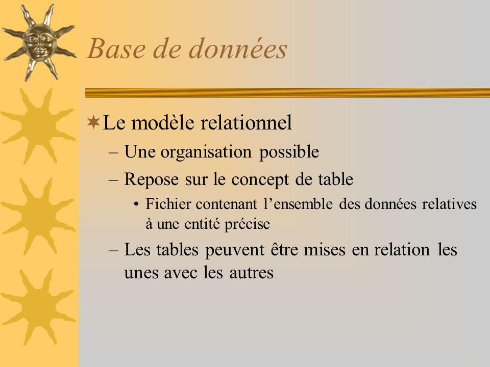 Base de données Le modèle relationnel Une organisation possible